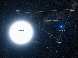 La Ligne du Temps de Sirius B: le début du Racisme
