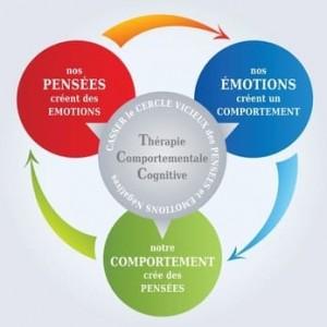 Thérapies Cognitivo-Comportementales et ACP